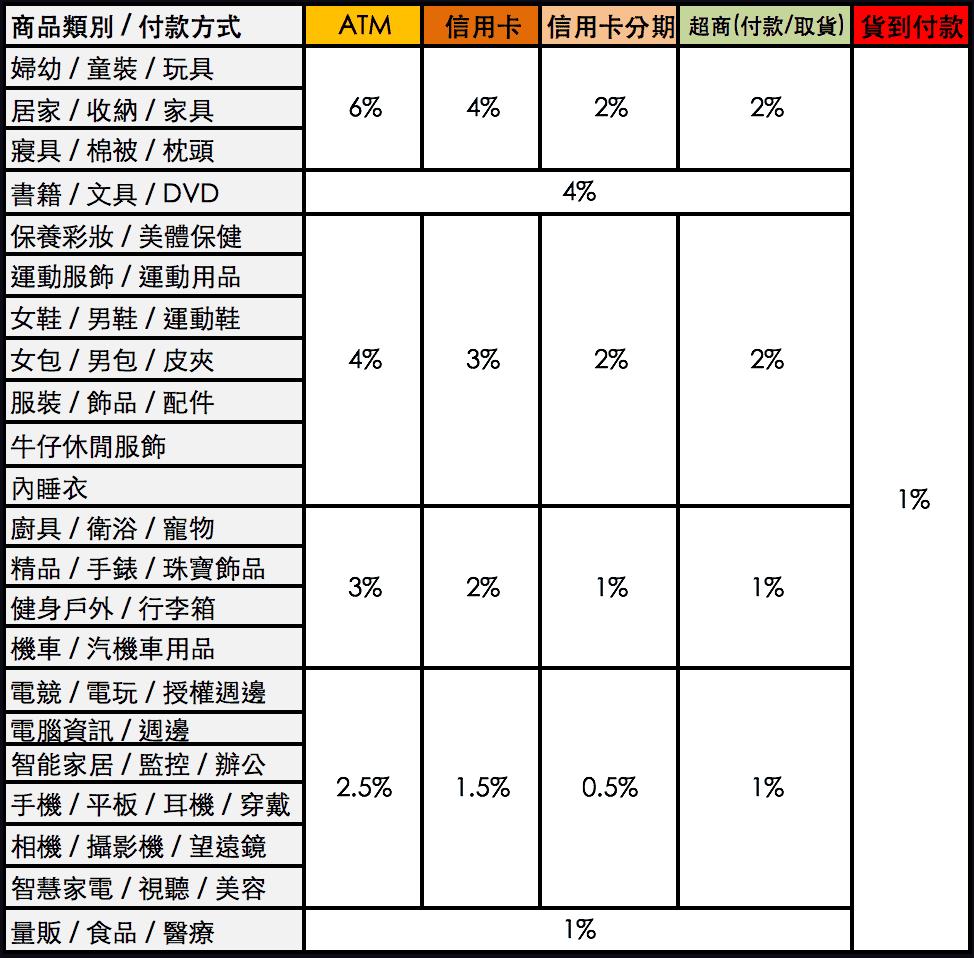 yahoo大聯盟分潤表