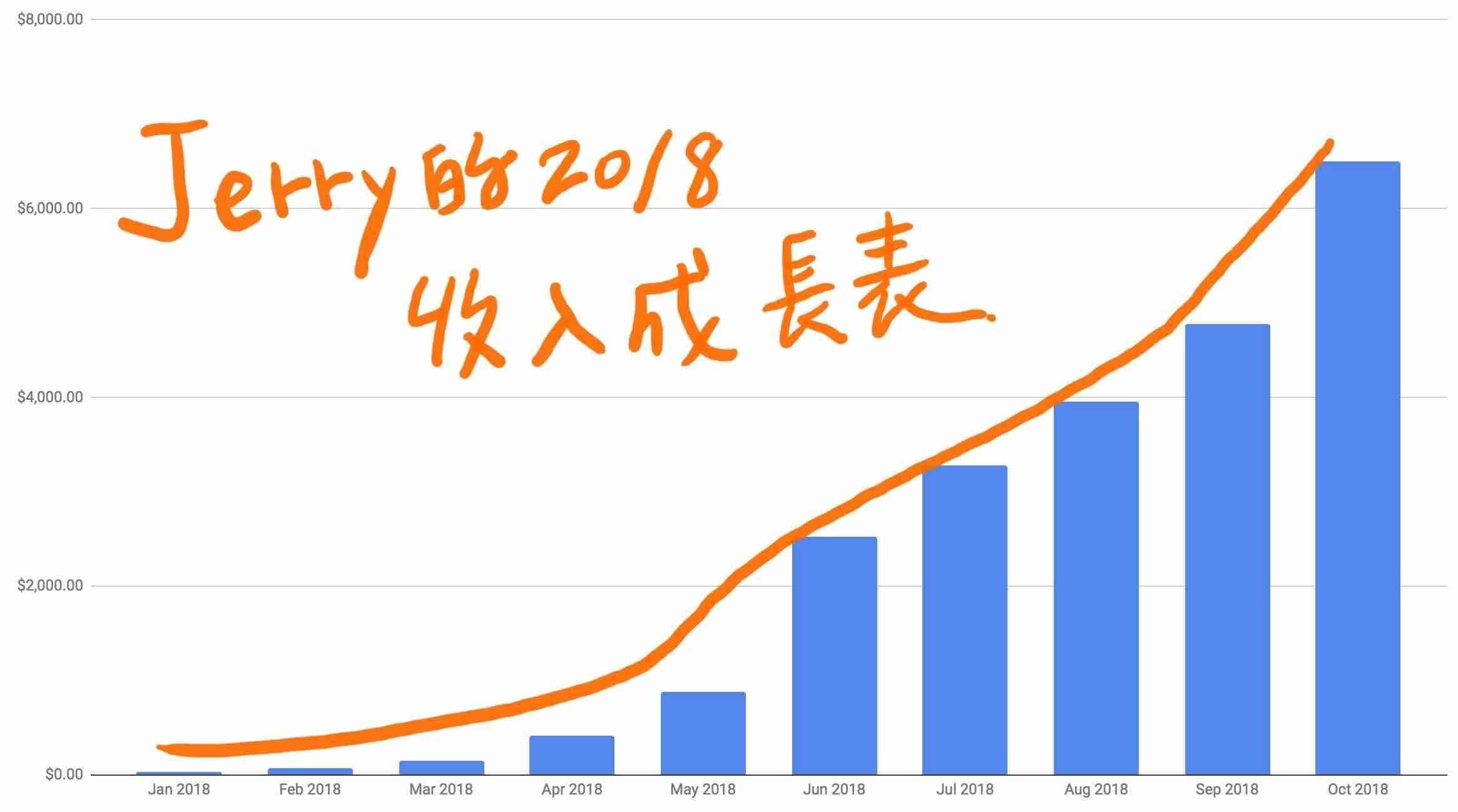 Jerry 在2018的收入成長表