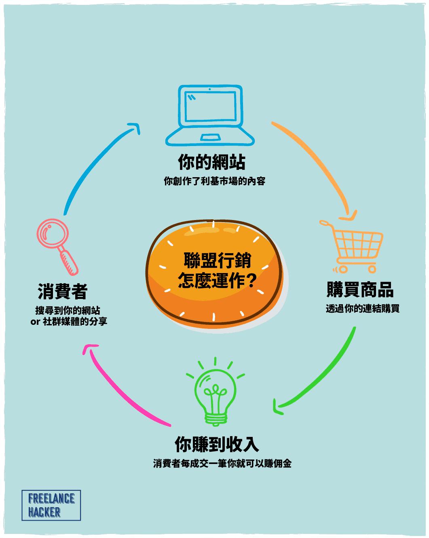 聯盟行銷運作方法-底圖