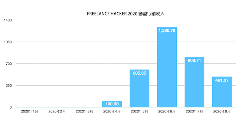 freelancehacker-2020聯盟行銷收入