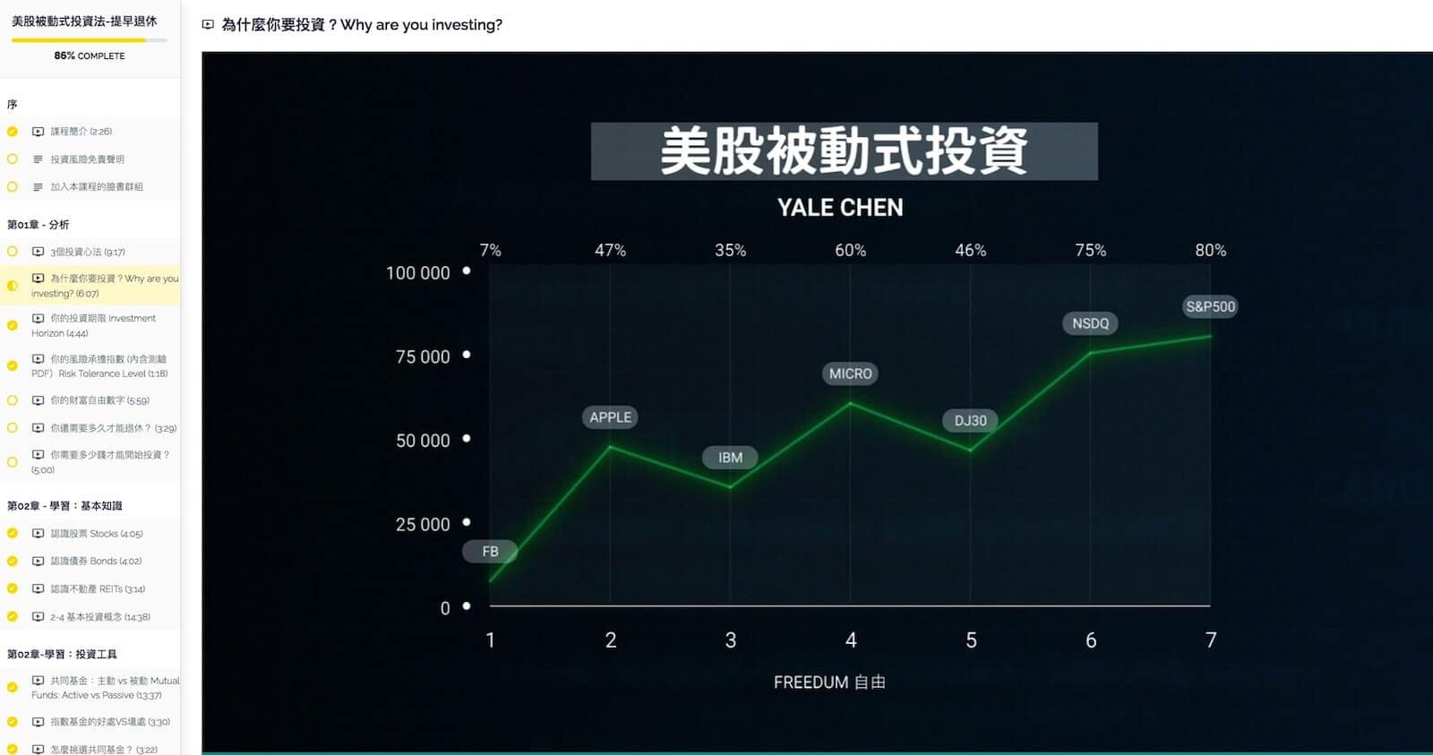 美股被動式投資課程概覽