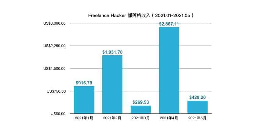 部落格收入202101-202105