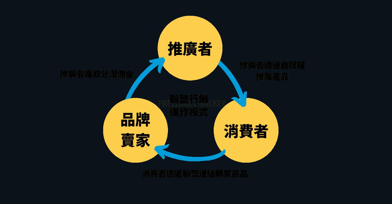 聯盟行銷運作模式圖解